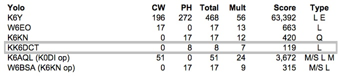 2013 CQP Yolo results